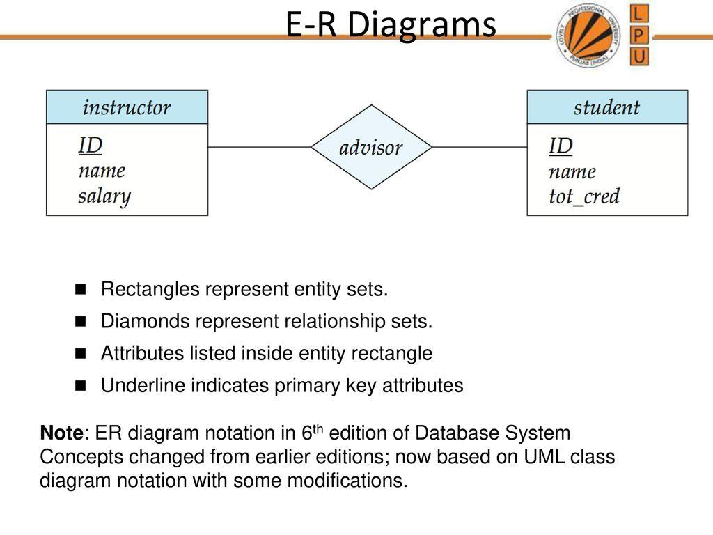 Chapter 7: Entity-Relationship Model - Ppt Download regarding Er Diagram Underline