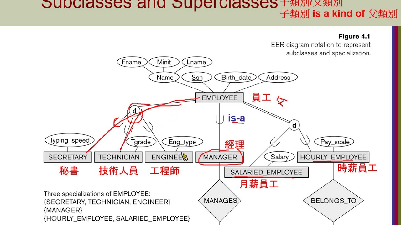 Chapter04-Enhanced Entity-Relationship Modeling-01 Subclasses And  Superclasses within Er Diagram Superclass Subclass