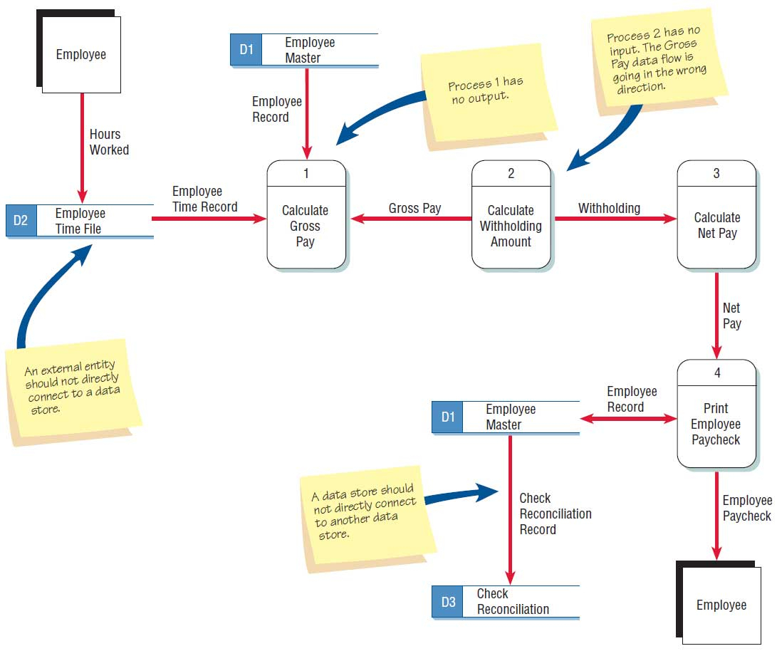 Checking The Data Flow Diagrams For Errors intended for Data Diagram