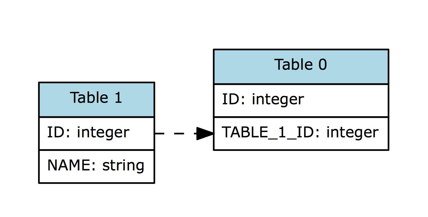 Colorize Table Name In Graphviz Entity-Relationship Diagram with regard to Er Diagram Graphviz