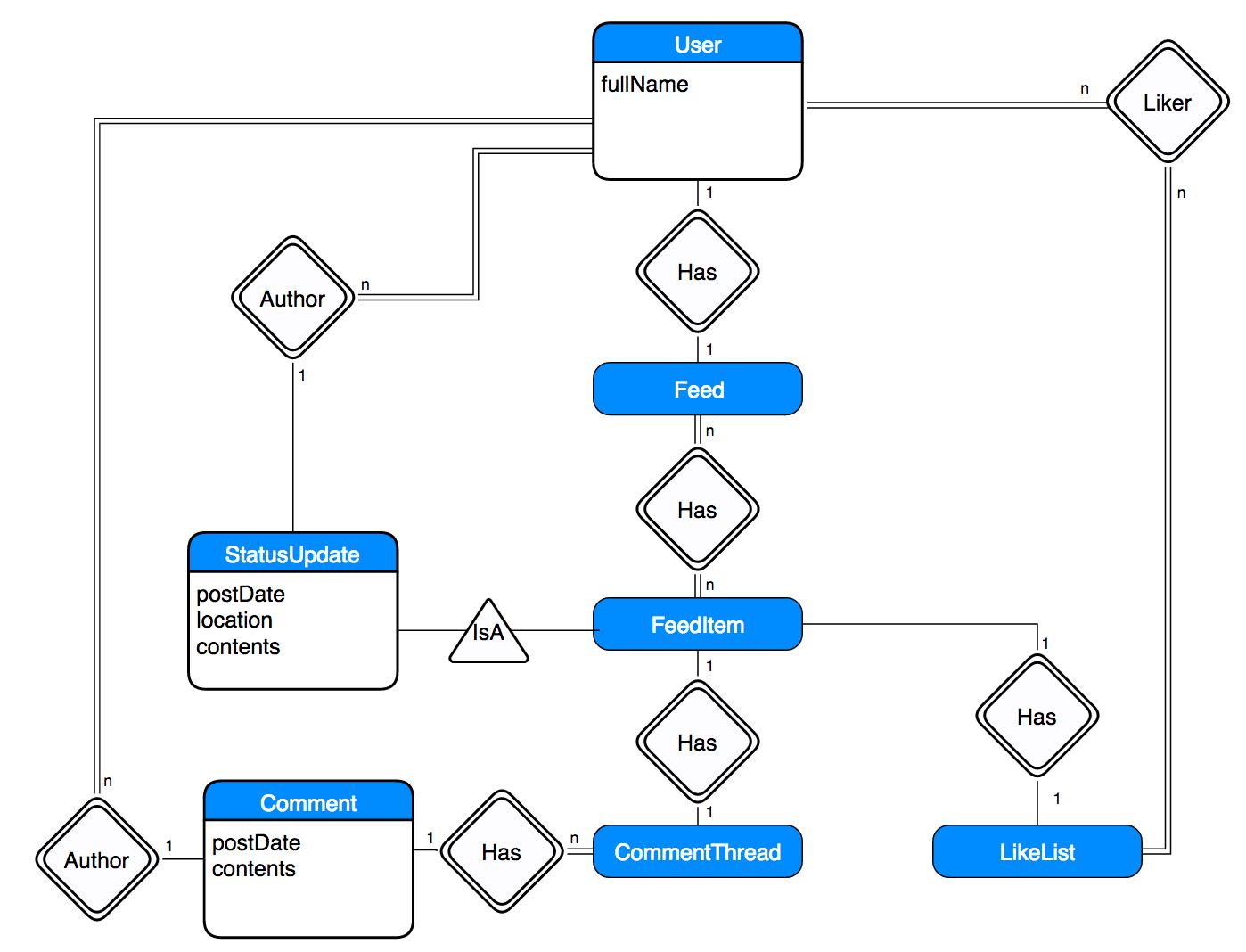 Compsci 326 Web Programming pertaining to Er Diagram For Facebook