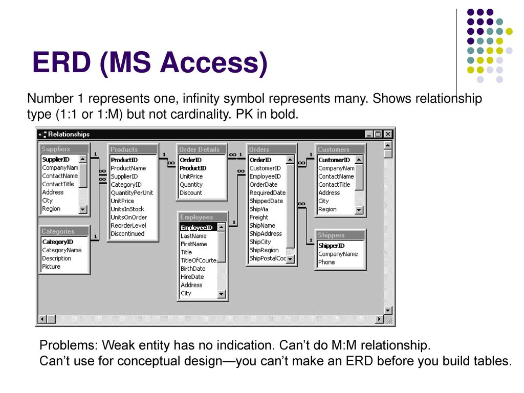 Conceptual Database Design Erd's - Ppt Download inside Er Diagram Bold Line