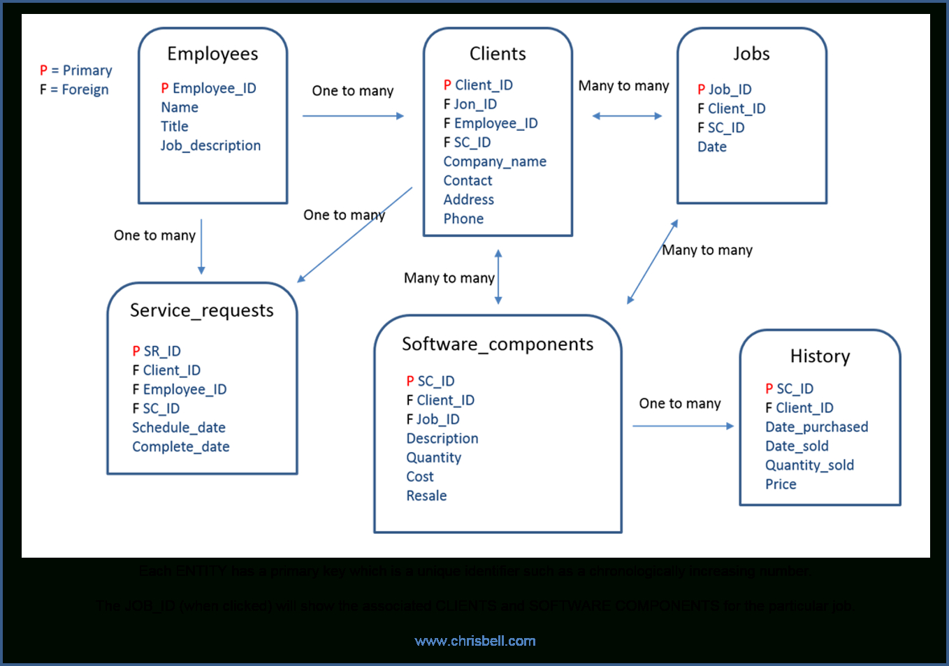 Context Based Erd Model With Attributes   Chris Bell for Entity Relationship Definition