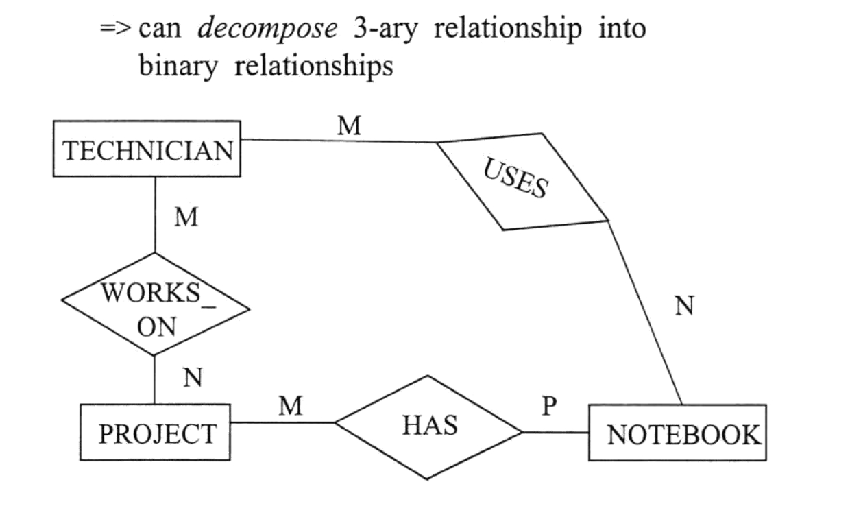 Convert Ternary Relationship To Binary In E/r Model - Stack intended for Er Diagram Unary Relationship
