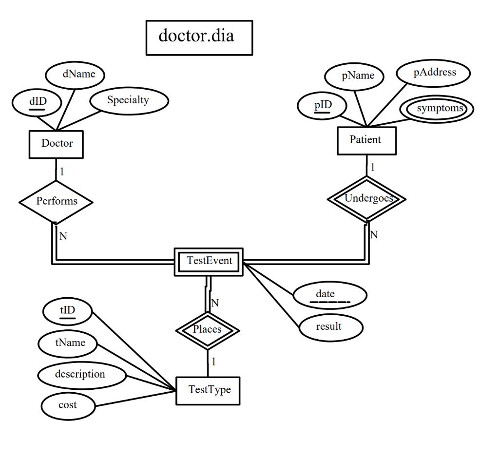 Convert The Following Er Diagram Into A Relational for Er Diagram Underline