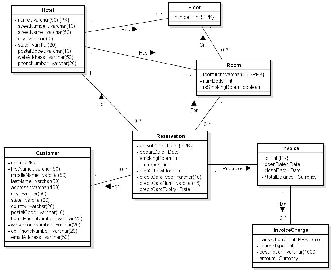 Cosc 304 Lab 4 within Er Diagram For Hotel Reservation System