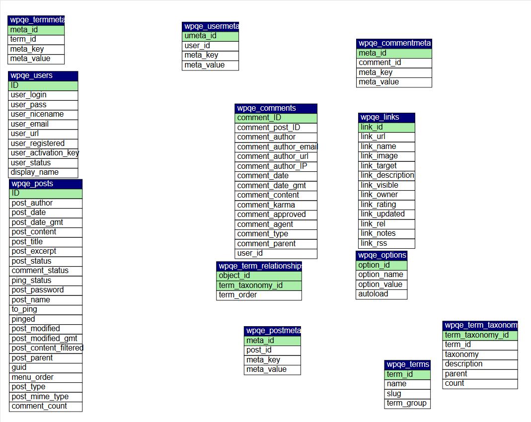 Create A Database Diagram In Phpmyadmin | Inmotion Hosting regarding Er Diagram Phpmyadmin
