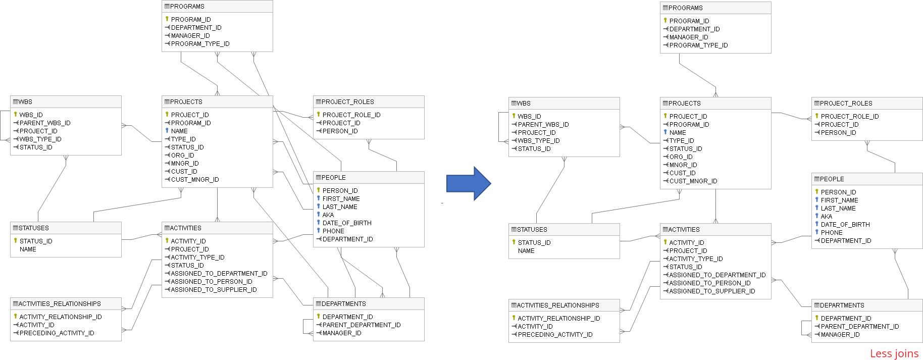 Create Er Diagram For Existing Database - Dataedo Dataedo inside Er Diagram Overlapping