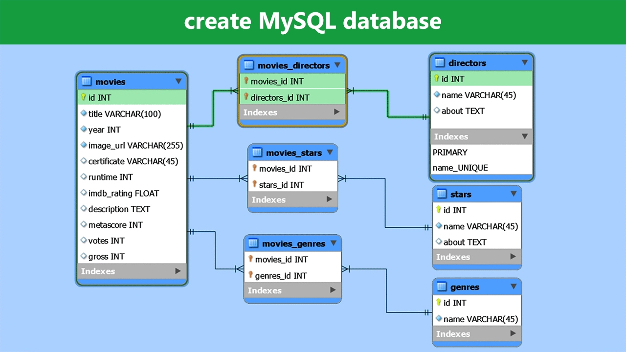 Create Mysql Database - Mysql Workbench Tutorial throughout Erd Database Design Tutorial