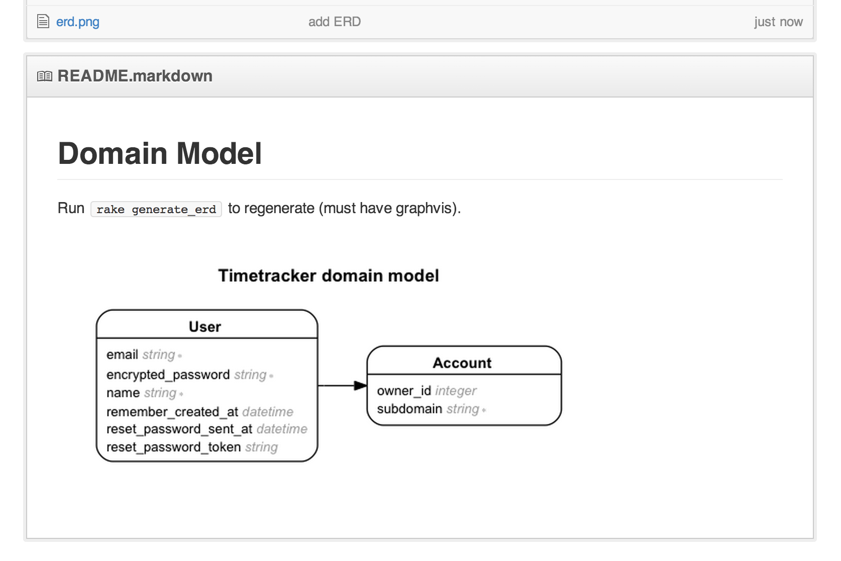 Creating A Database Diagram With Rails-Erd - Ryan Boland for Er Diagram Github