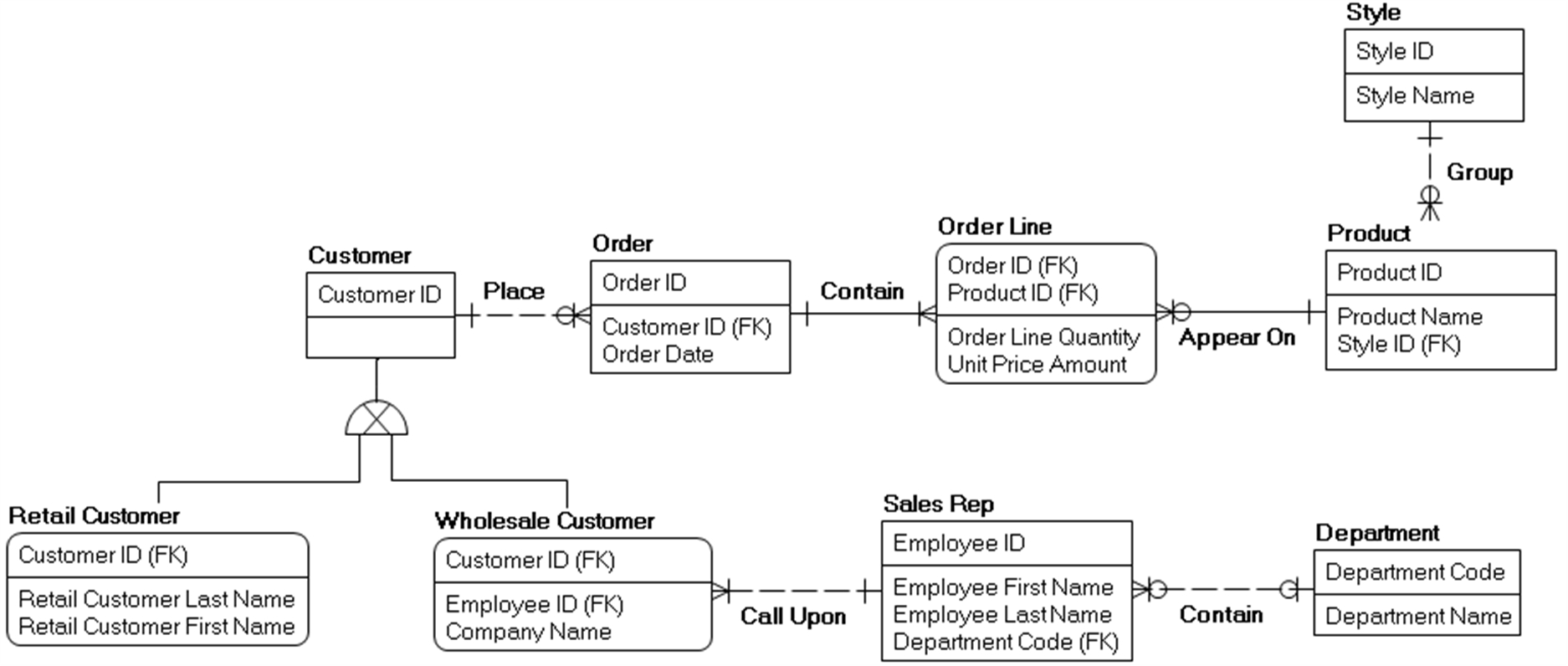 Creating A Physical Data Model - Data Modeling Made Simple pertaining to Erwin Model