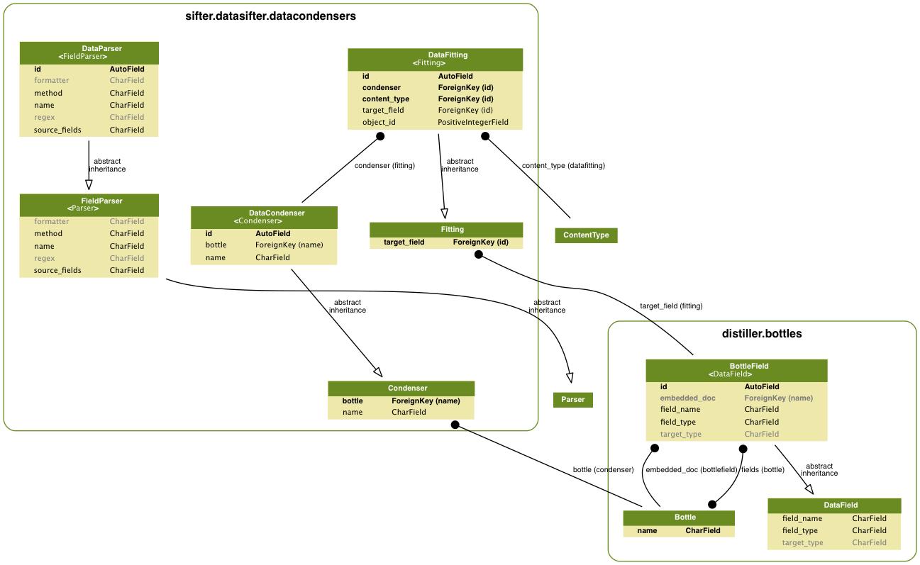 Creating Entity Relationship Diagrams — Cyphon 1.6.3 for Er Diagram Graphviz
