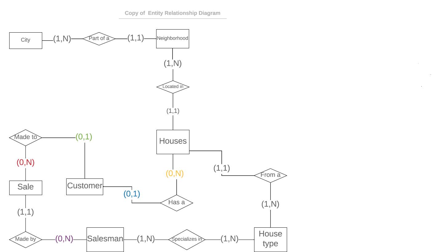 Creating Erd And Sql Tables Based On The Erd - Stack Overflow regarding Database Design And Erd Creation