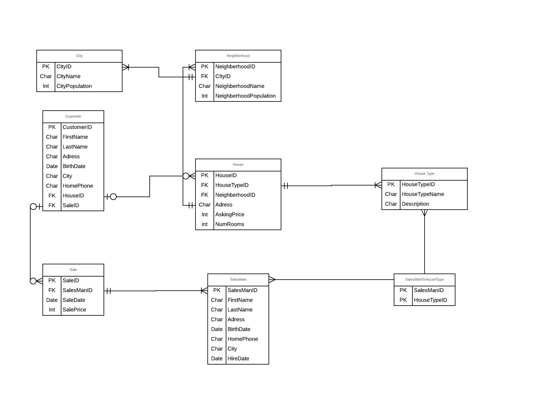 Creating Erd And Sql Tables Based On The Erd - Stack Overflow with regard to Database Design And Erd Creation