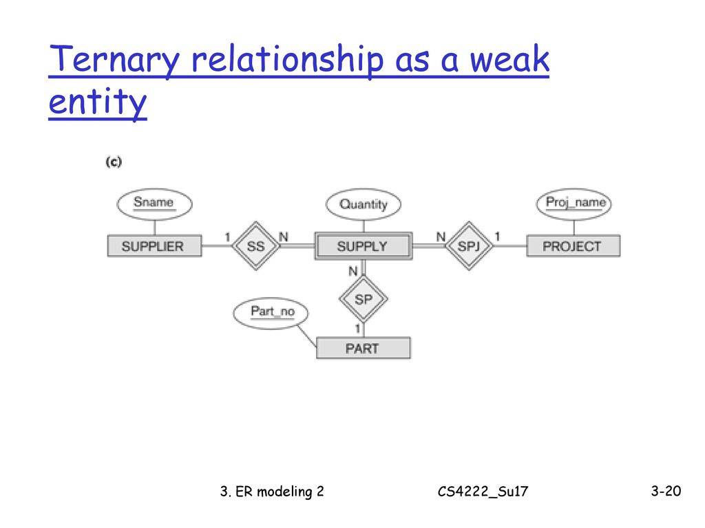 Cs4222 Principles Of Database System - Ppt Download in Weak Entity Relationship