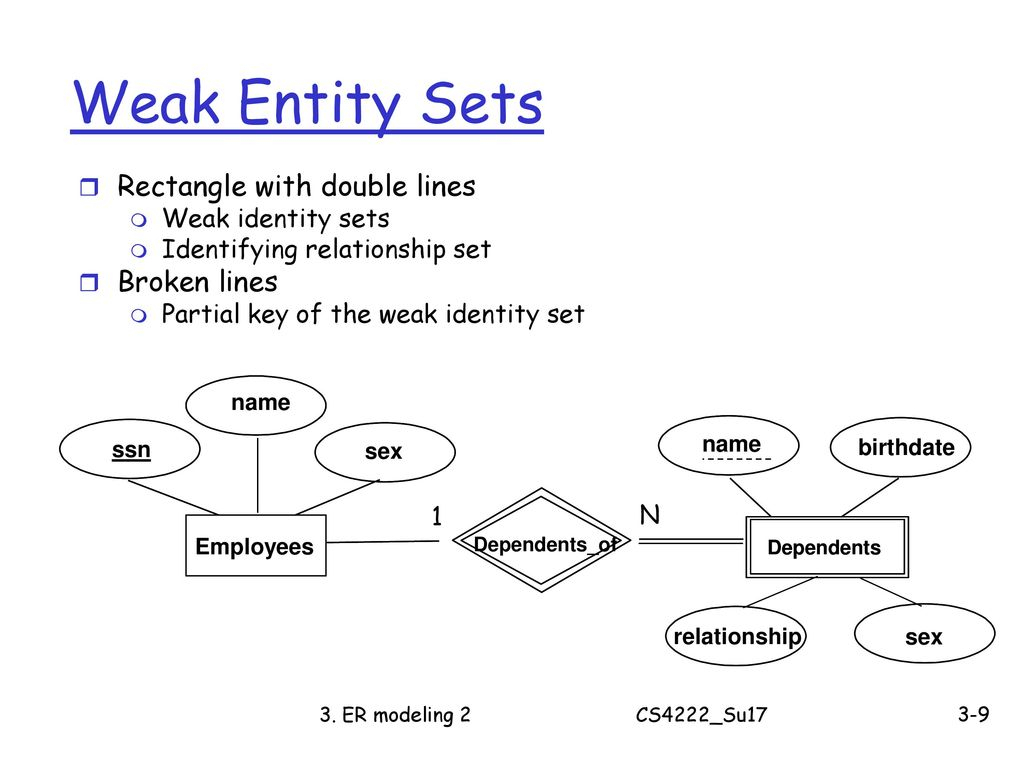 Cs4222 Principles Of Database System - Ppt Download regarding Er Diagram Partial Key