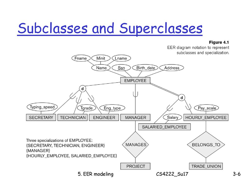 Cs4222 Principles Of Database System - Ppt Download throughout Er Diagram Subclass