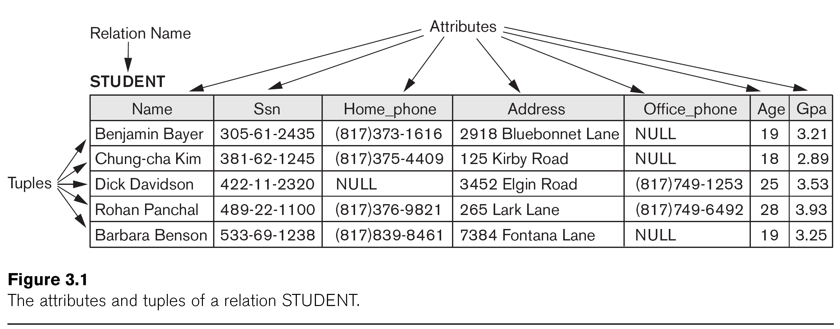 Csci 440 Database Systems - Chapter 3 regarding Relationship Set In Dbms With Example