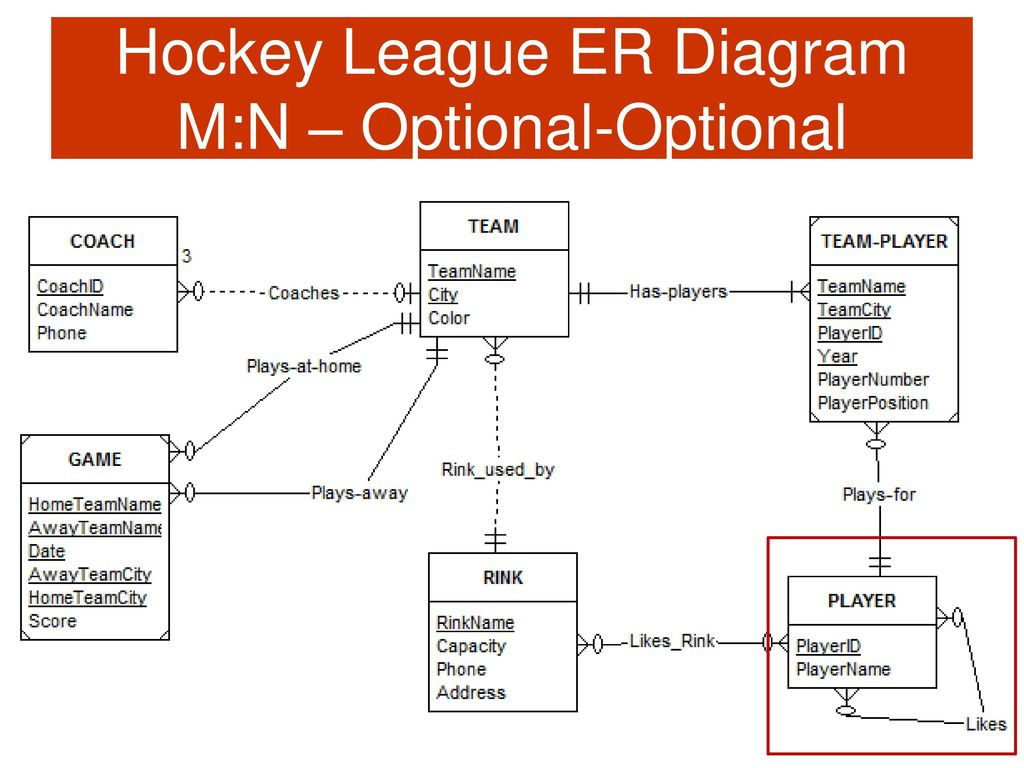 Csis 115 Database Design And Applications For Business - Ppt with Er Diagram Nhl