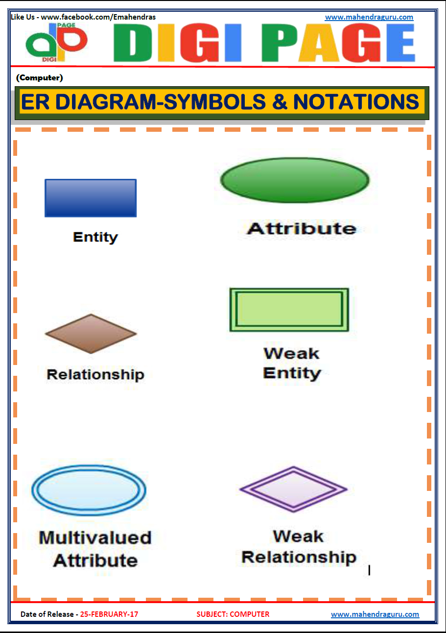 Daily Current Affairs, Ibps Rrb, Ibps Po, Ibps Clerk, Govt for Er Diagram Hindi