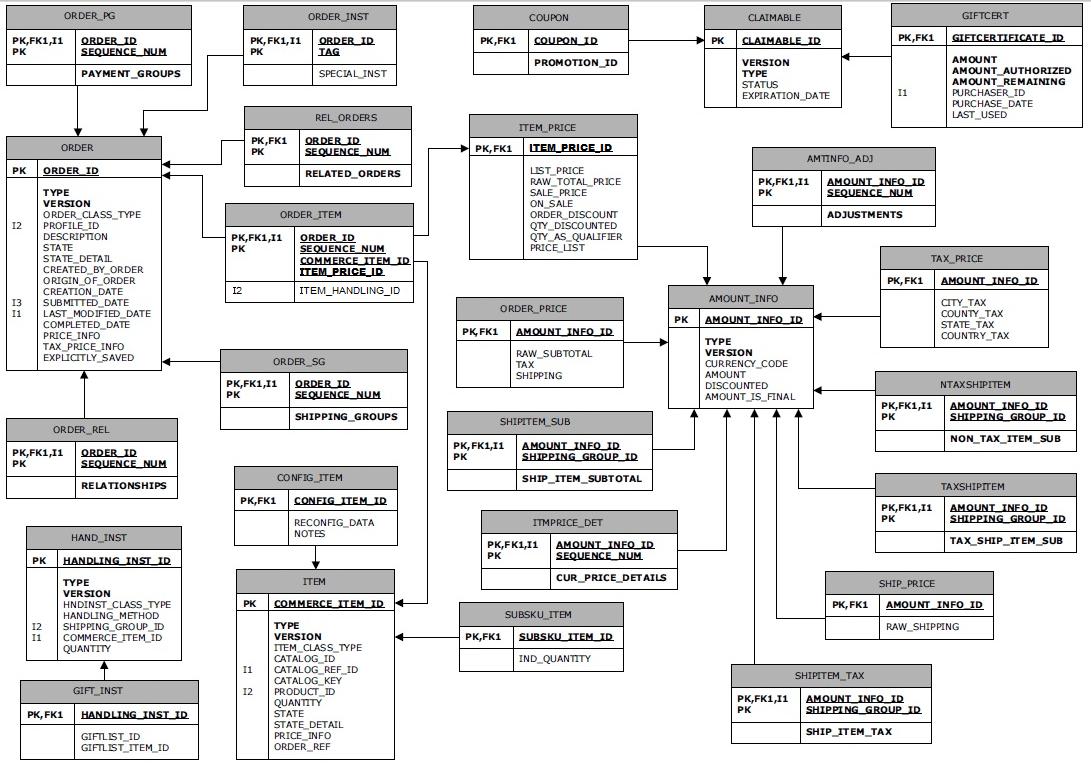 Data And Modeling - Understanding Context throughout Erd Data Model