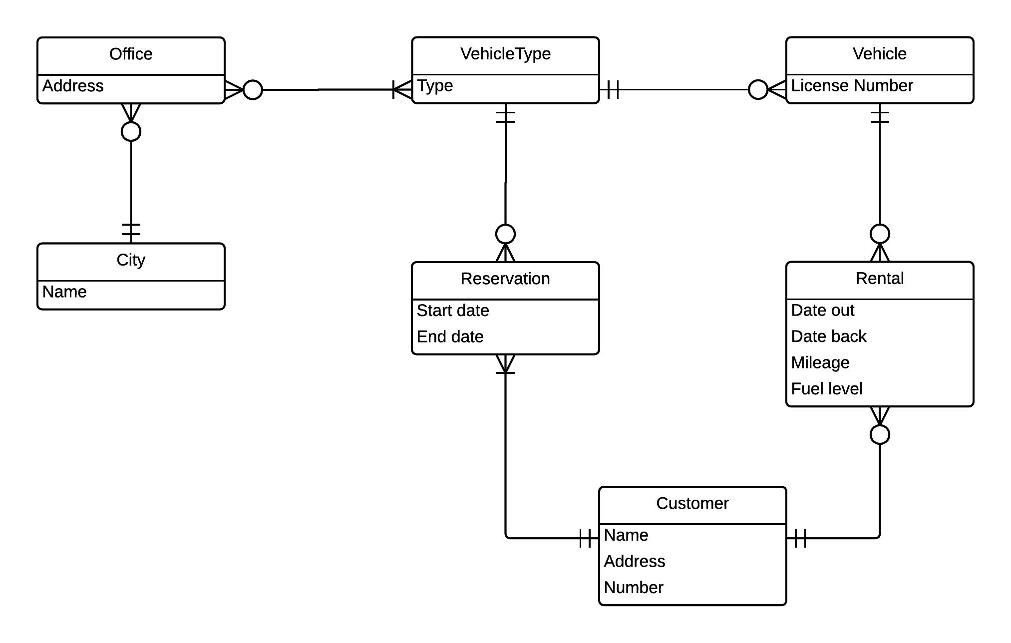 Data Design Modeling (Er Diagrams)   Eric Wu with regard to Er Diagram Car