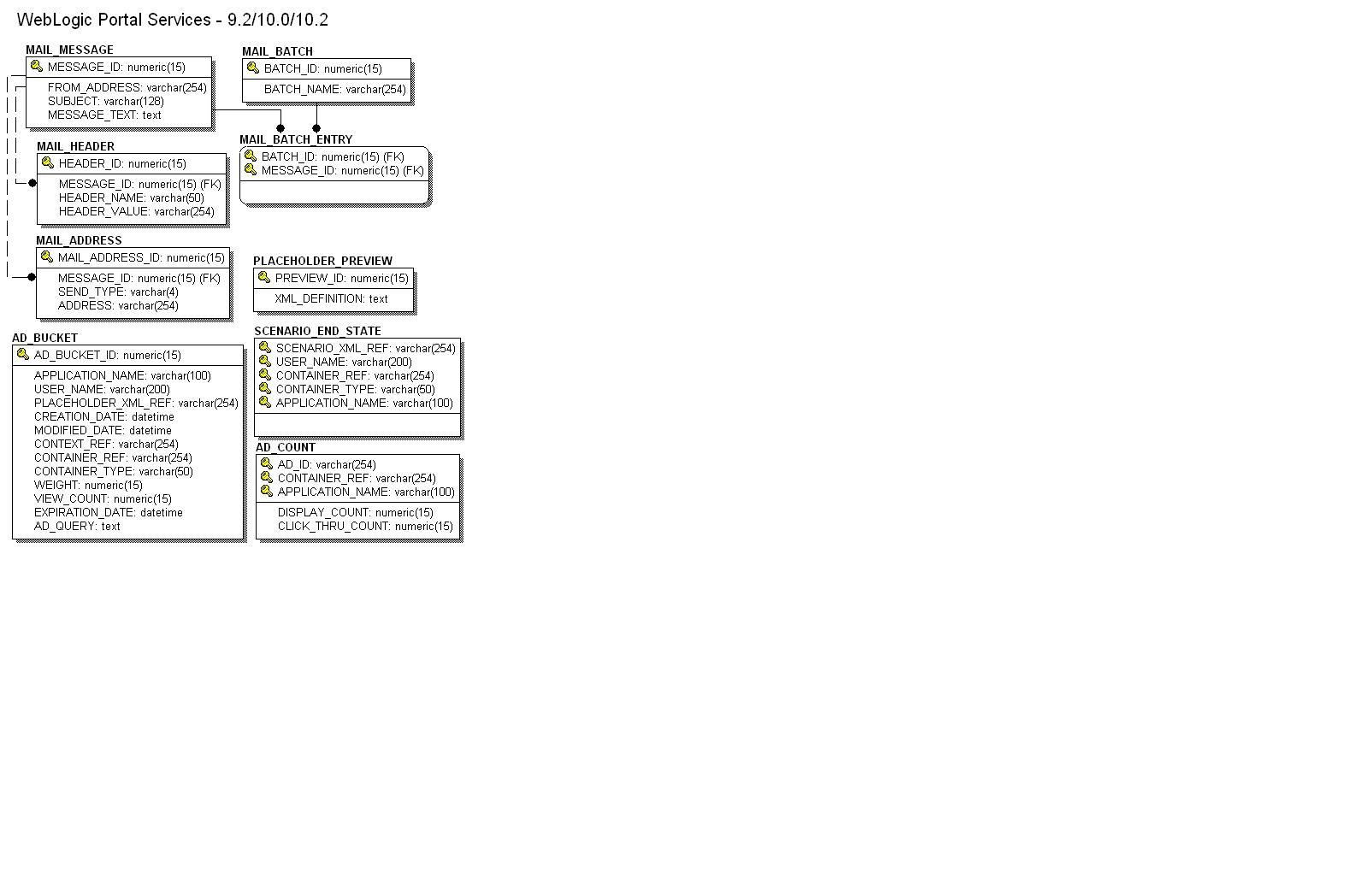 Data Dictionary inside Er Diagram For Job Portal Application