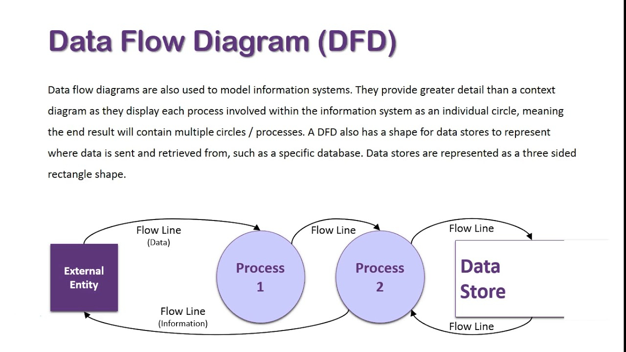 Data Flow Diagram Overview in Data Diagram