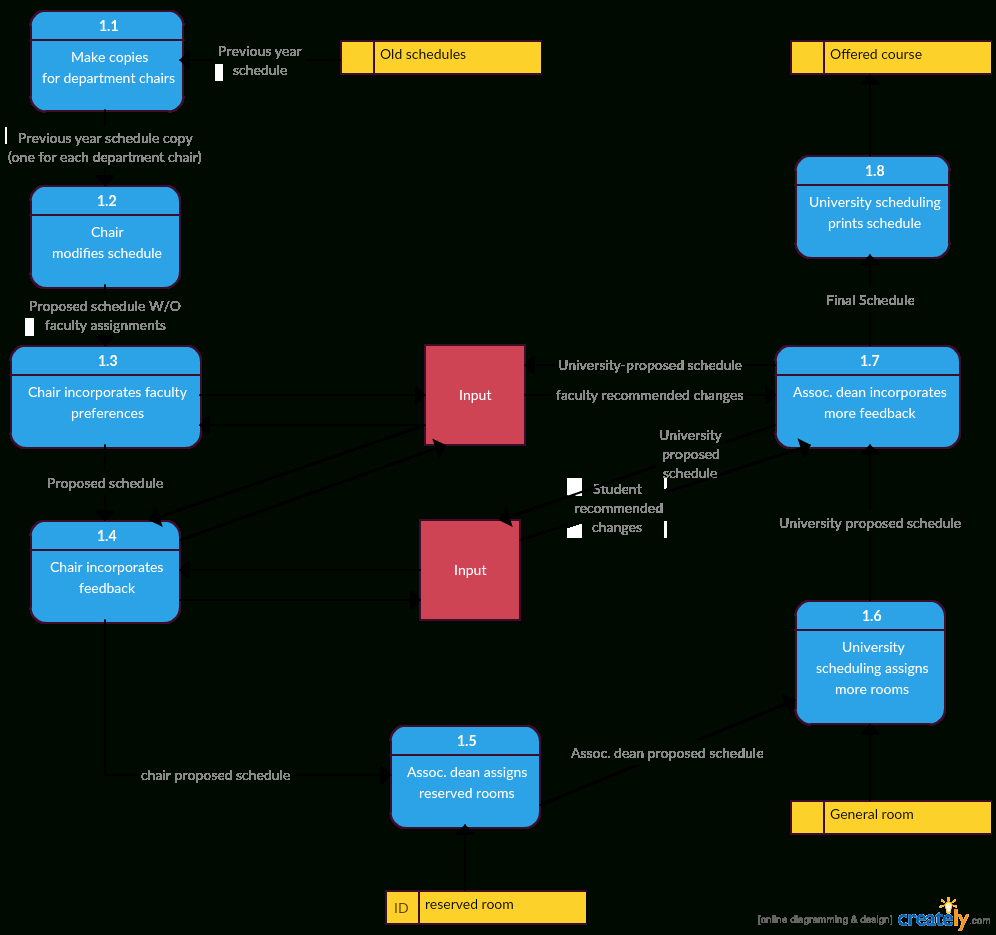 Data Flow Diagram Templates To Map Data Flows - Creately Blog intended for Data Diagram