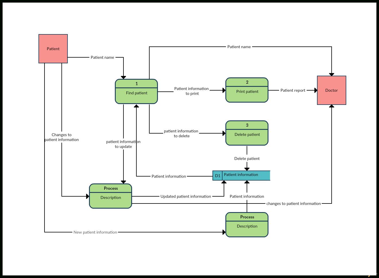 Data Flow Diagram Templates To Map Data Flows - Creately Blog with Er Diagram Vs Dfd