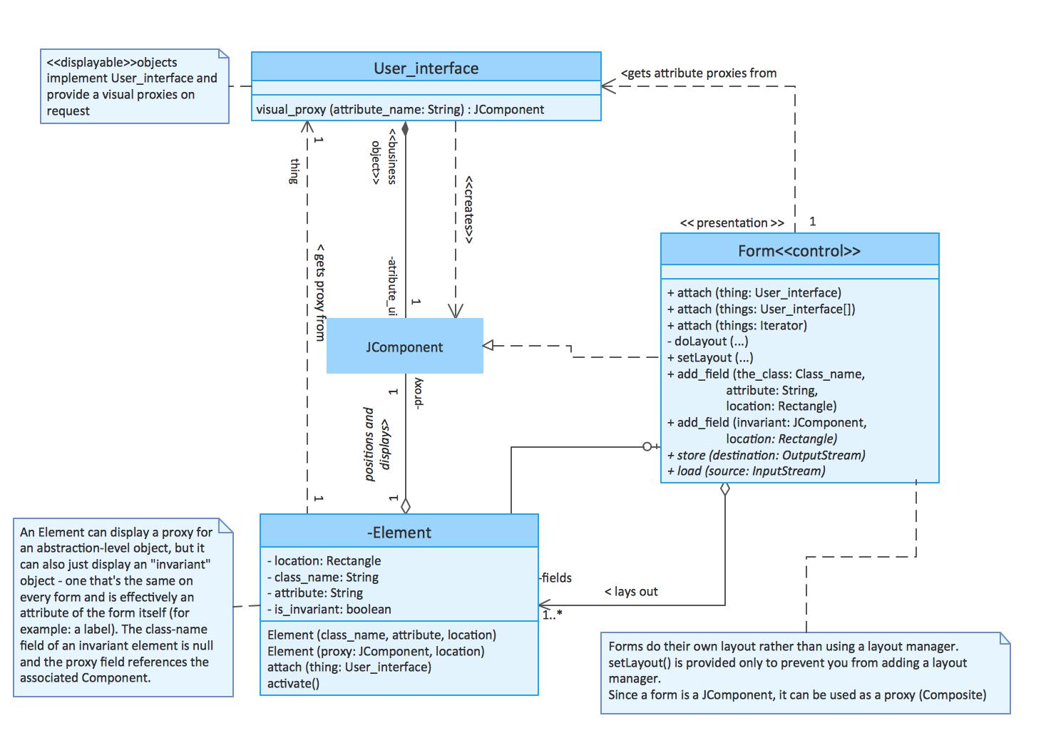 Data Flow Diagrams | Data Flow Diagram (Dfd) | Uml Class within Er Diagram Vs Dfd