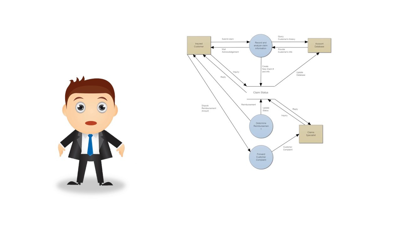 Data Flow Diagrams - What Is Dfd? Data Flow Diagram Symbols And More within Difference B/w Er Diagram And Dfd