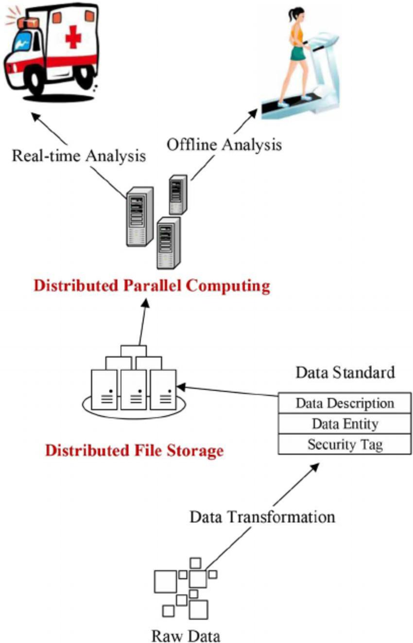 Data Management Layer. | Download Scientific Diagram with Data Management Diagram