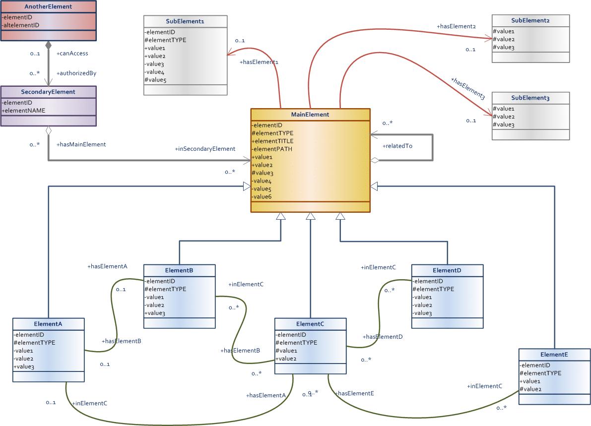 Data Model Design & Best Practices (Part 2) - Talend inside Data Model Diagram