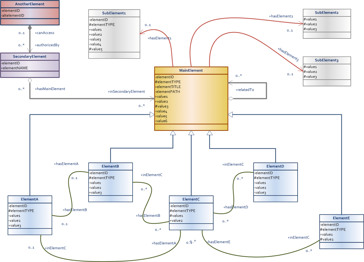 Data Model Design & Best Practices (Part 2) - Talend intended for Conceptual Data Model Entity Relationship Diagram