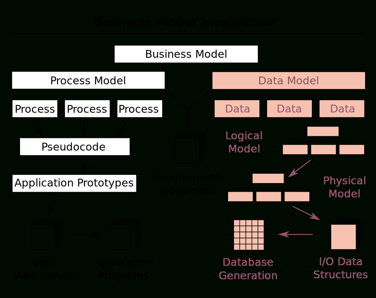 Data Model - Wikipedia intended for Components Of Er Diagram