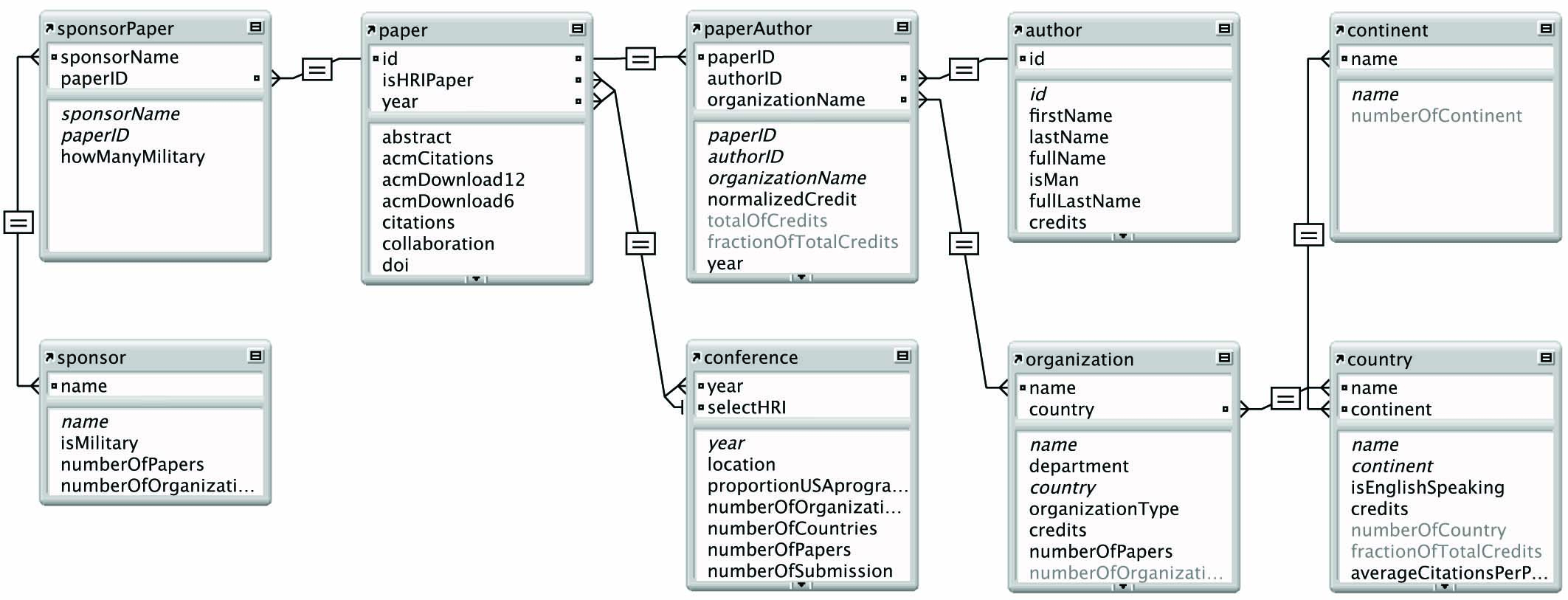 Data Modeling And Entity Relationship Diagram (Erd) - Entity in Er Diagram Many To Many Relationship Example