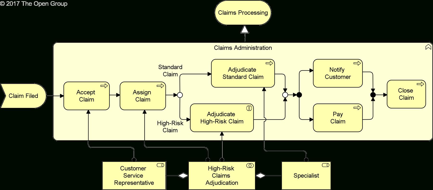 Data Modeling And Entity Relationship Diagram (Erd) - Object inside Er Diagram Vs Er Model