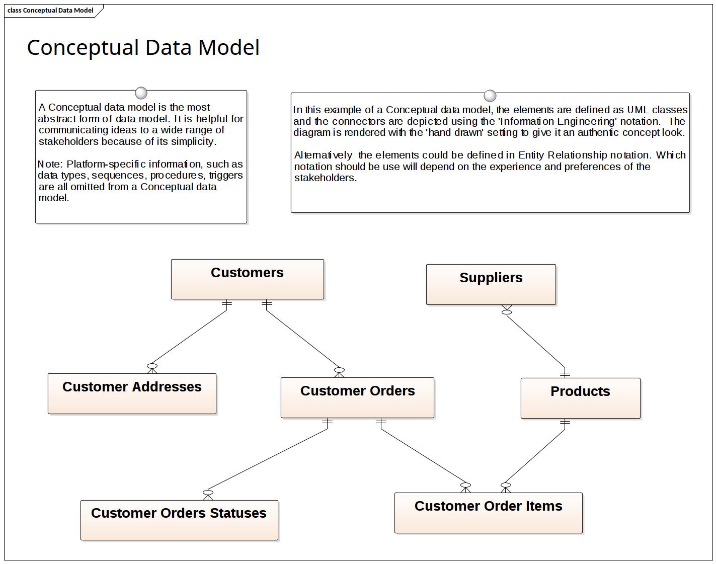 Data Modeling - Conceptual Data Model | Enterprise Architect inside Conceptual Data Model Entity Relationship Diagram