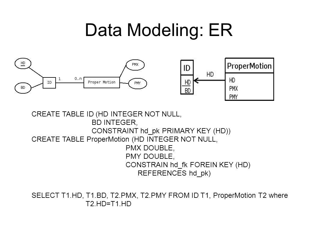 Data Modeling Er Sadt Uml. Data Modeling: Er Entity regarding Er Diagram Not Null