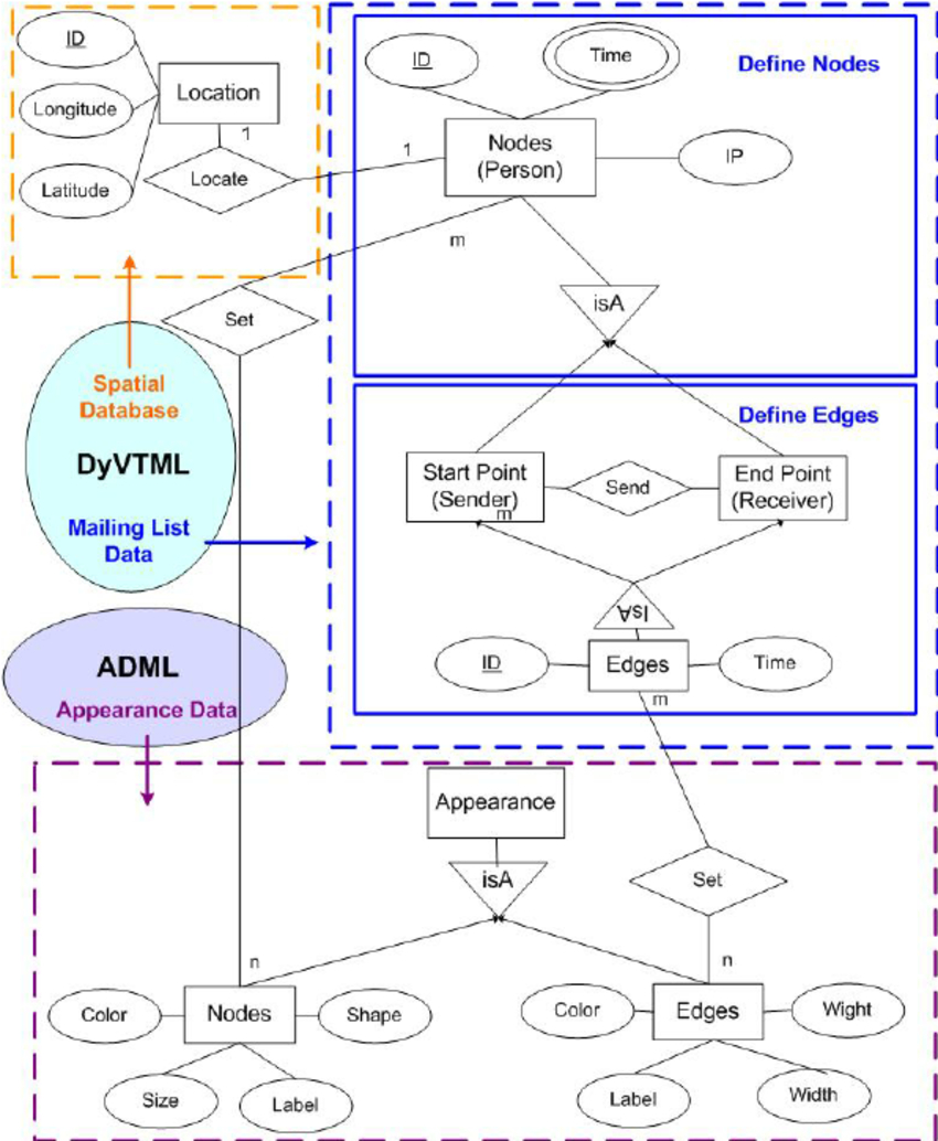 Data Modeling Of Dyvt In The Entity Relationship Diagram within Data Entity Relationship Diagram
