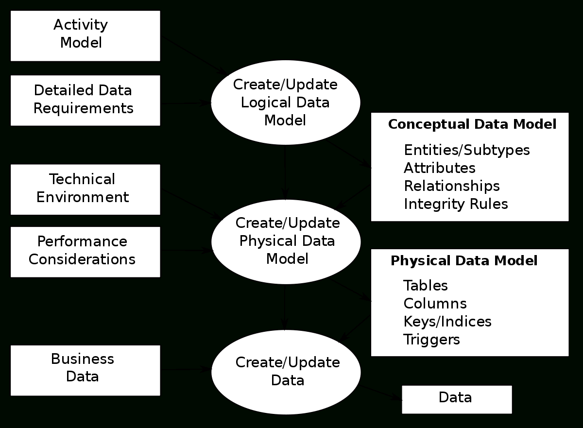 Data Modeling - Wikipedia pertaining to A/l Ict Er Diagram