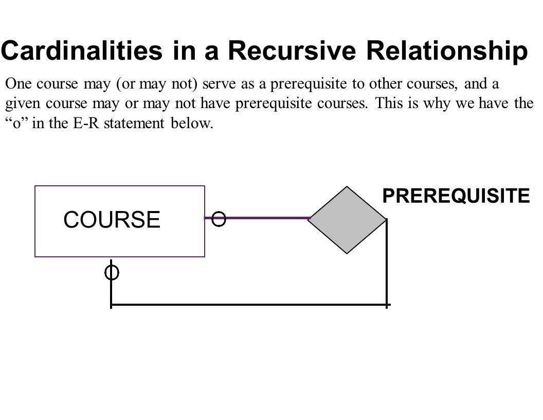 Database Data Modeling Using The Entity-Relationship Model with regard to Er Diagram Recursive Relationship