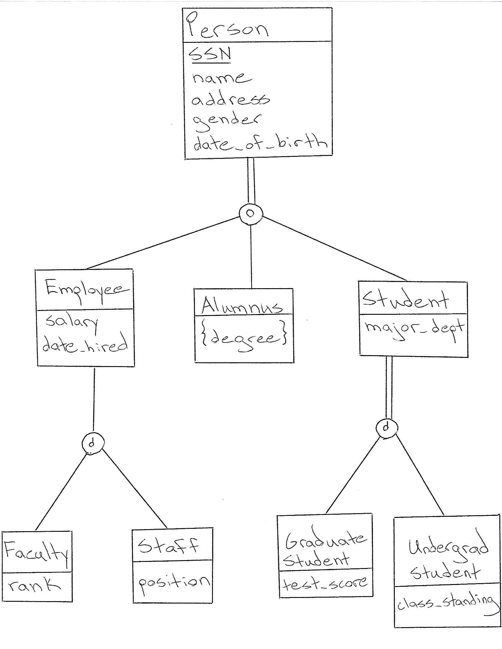 Database Design: How To Design A Database for Er Diagram Subtype