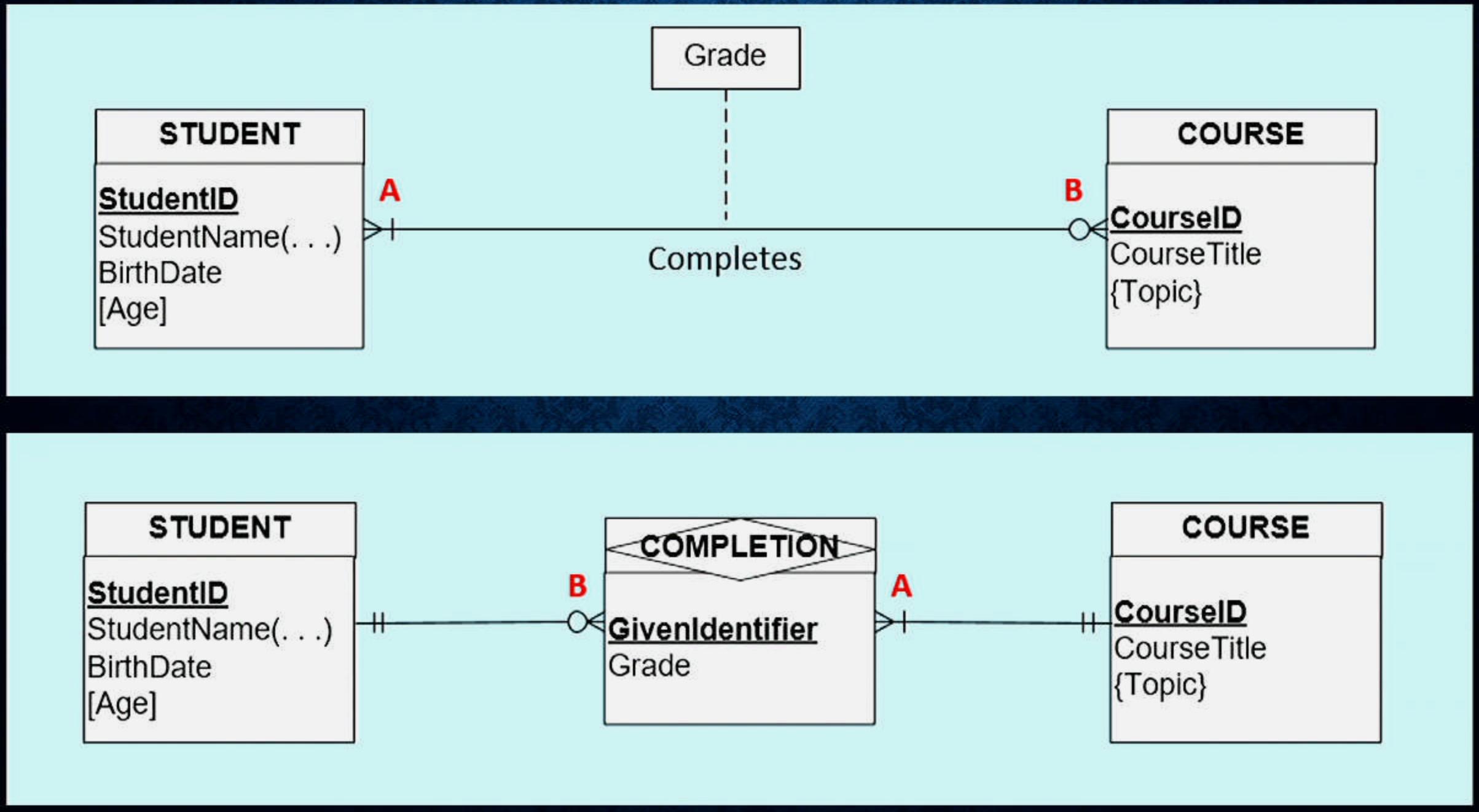 Database Design: How To Design A Database with regard to Er Diagram Associative Entity Example