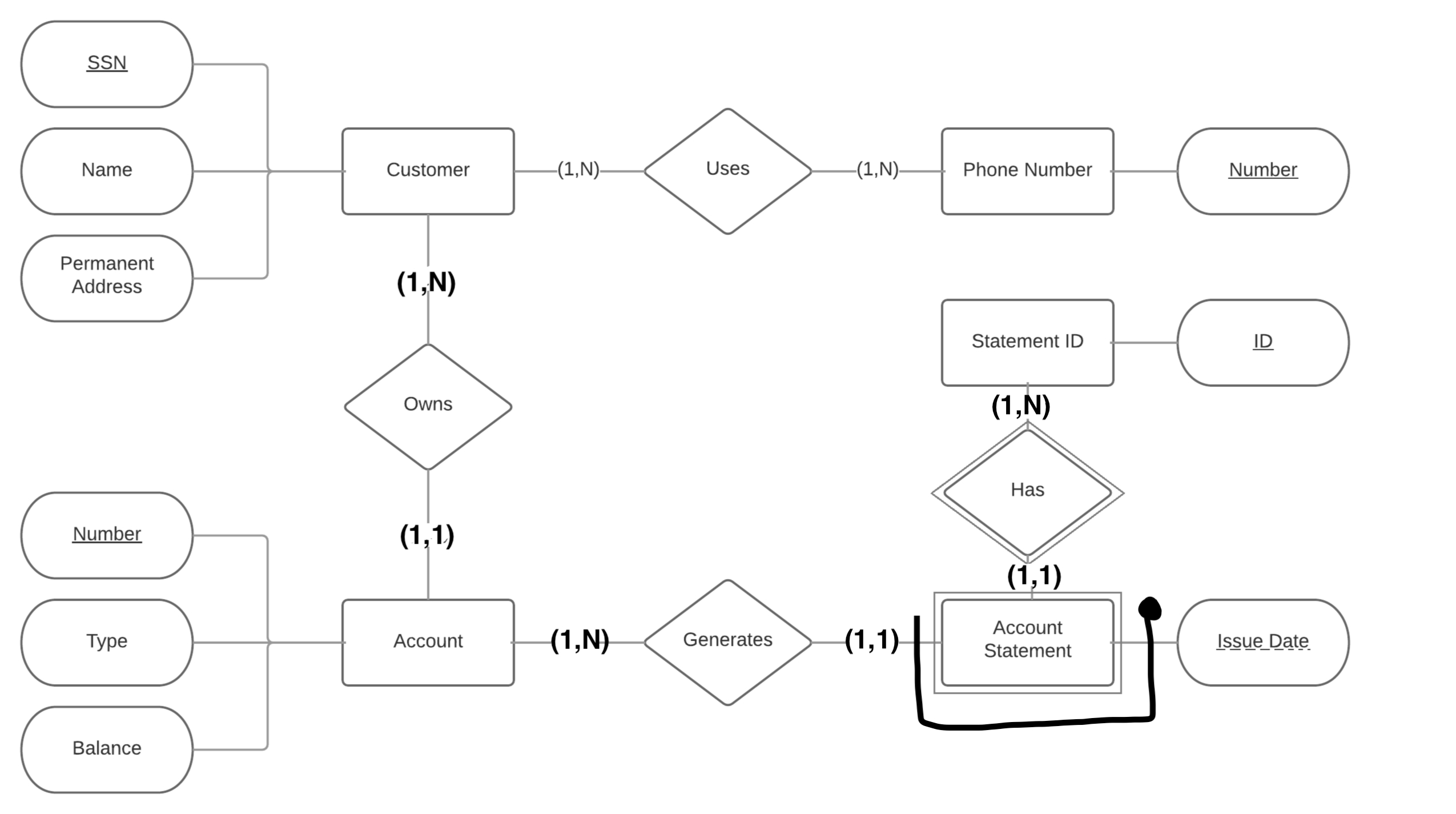 Database Design - Is My Entity-Relationship Diagram About for Er Diagram Identifiers