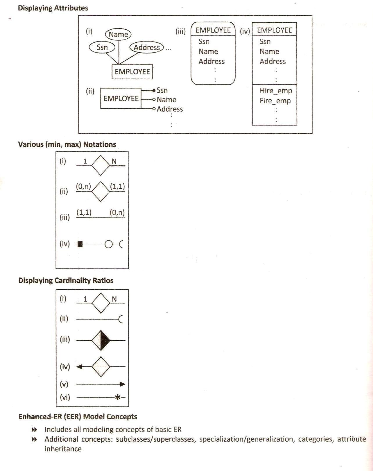 Database Design Using Eer | Database Management System in Er Diagram Superclass Subclass