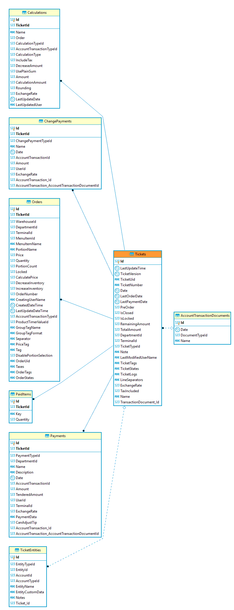 Database Design - What Do The Entity-Relationship Diagram regarding Entity Relationship Symbols