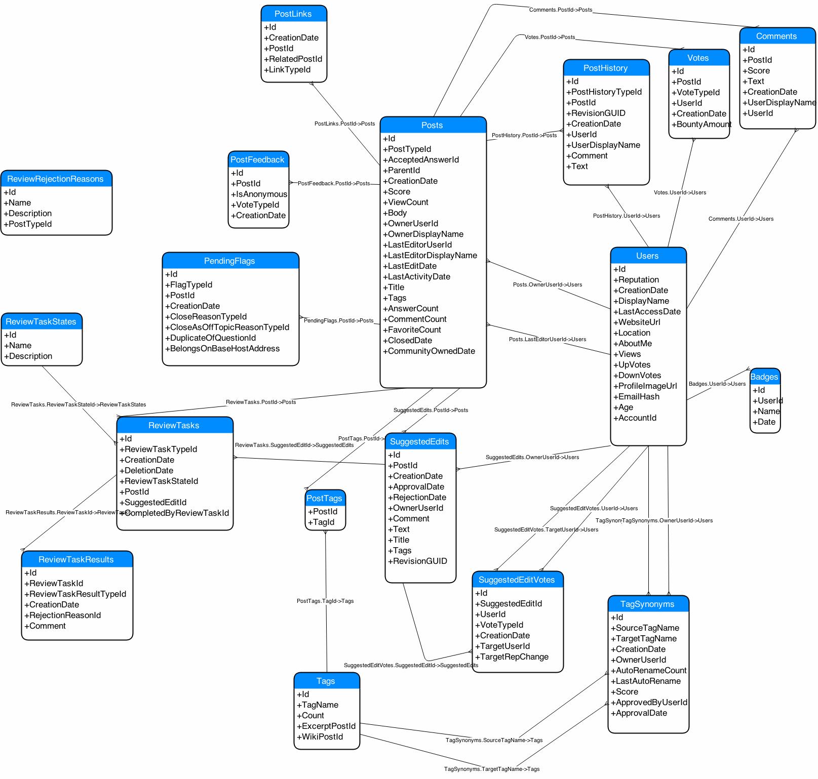 Database Diagram Of Stack Exchange Model? - Meta Stack Exchange throughout Er Diagram Draw.io