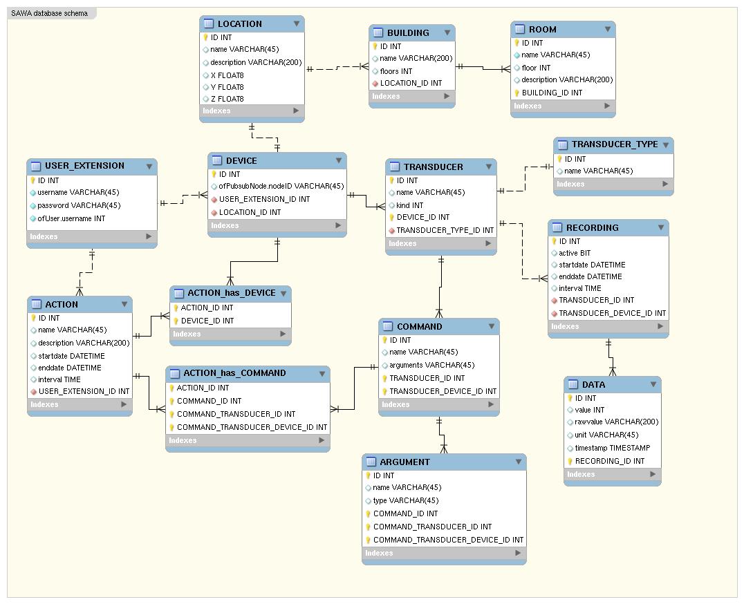Database Diagram Php Charts Google Maps Php Framework inside Er Diagram Google